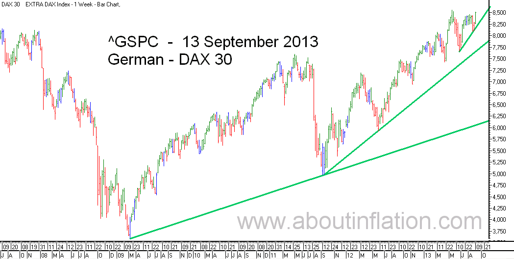 DAX 30 Index TrendLine - bar chart - 13 September 2013 - DAX 30 Index Balkendiagramm