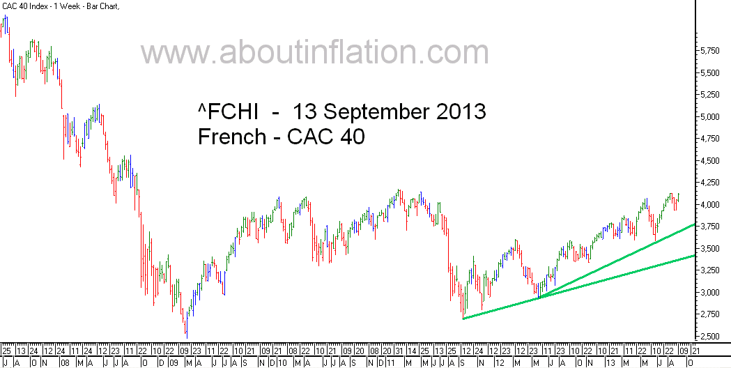 CAC 40 Index TrendLine - bar chart - 13 September 2013 - CAC 40 indice de graphique à barres
