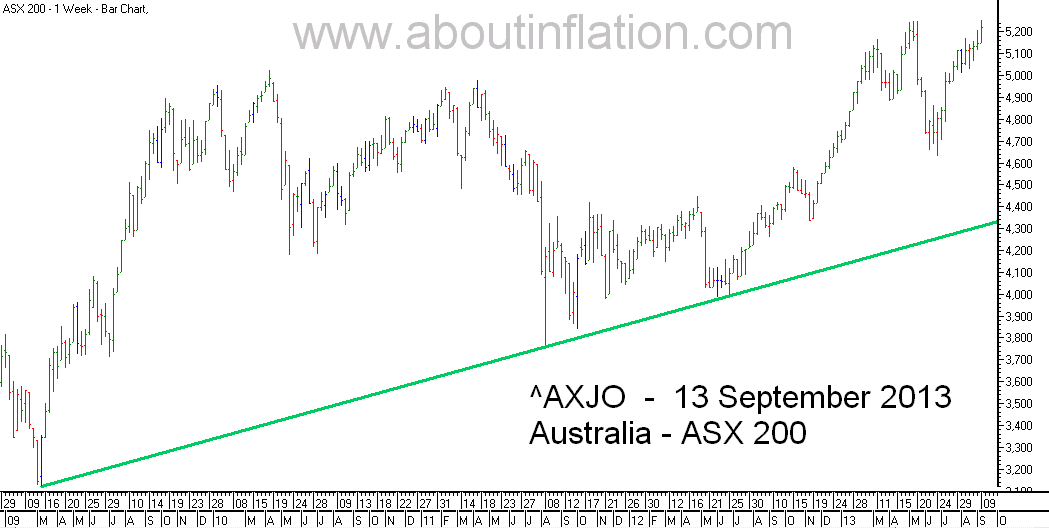 ASX 200 Index TrendLine - bar chart - 13 September 2013