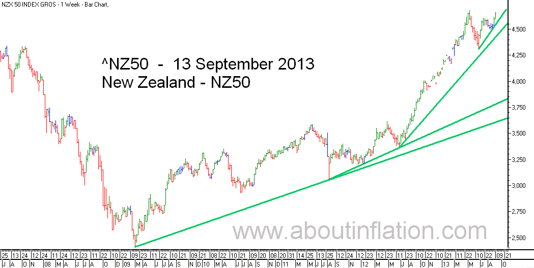 NZ 50 Index TrendLine - bar chart - 13 September 2013