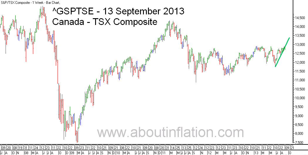 TSX Composite Index TrendLine - bar chart - 13 September 2013 - TSX Composite indice de graphique à barres