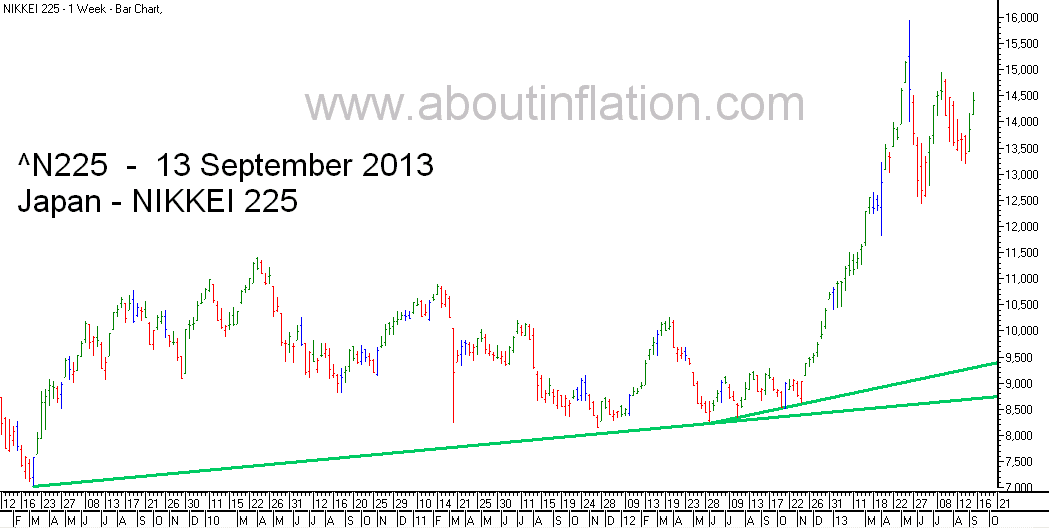 Nikkei 225 Index TrendLine - bar chart - 13 September 2013 - 日経225種平均株価の棒グラフ