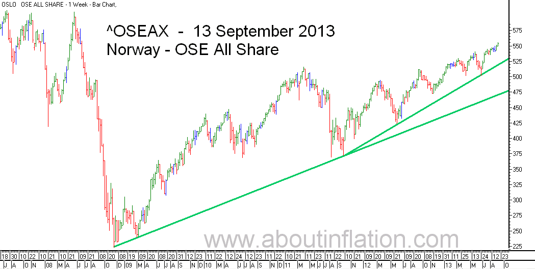OSE All Share Index TrendLine - bar chart - 13 September 2013 - OSE Norge Index to trendlinje diagram - OSE All Share Index stolpediagram