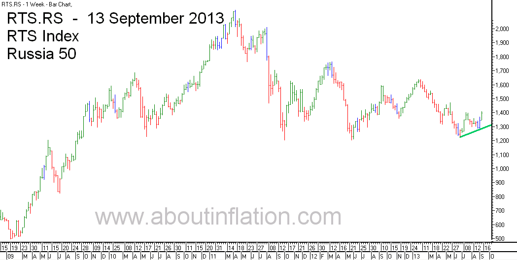RTS 50  Index Trend Line - bar chart - 13 September 2013 - RTS 50 индекс гистограммы