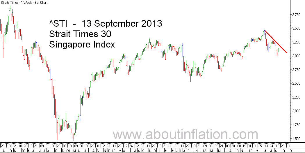 STI  Index Trend Line - bar chart - 13 September 2013 - STI 索引条形图 - Indeks STI carta bar - STI குறியீடு பொருட்டல்ல விளக்கப்படம்