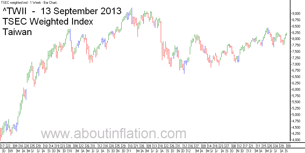 TWII  Index Trend Line - bar chart - 13 September 2013 - TWII 指数条形图