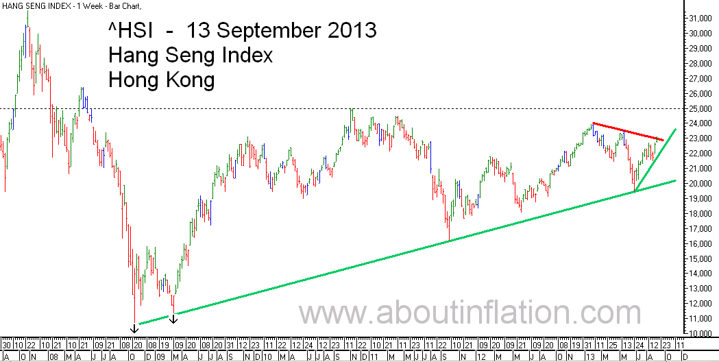 HSI Index TrendLine chart 13 September 2013 HSI指数条形图