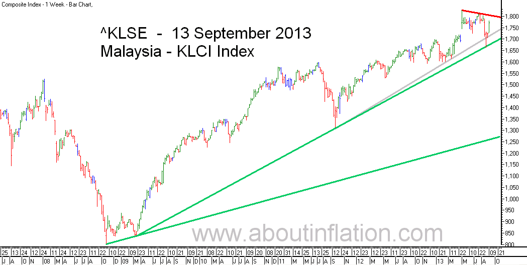 KLSE  Index Trend Line bar chart - 13 September 2013 - Indeks KLSE carta bar