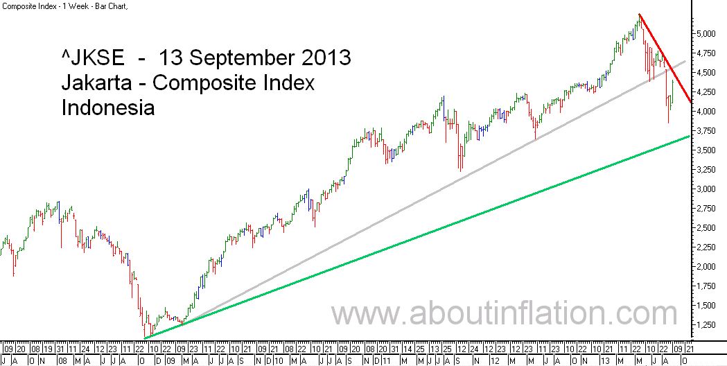 JKSE  Index Trend Line bar chart - 13 September 2013 - Indeks JKSE bar chart