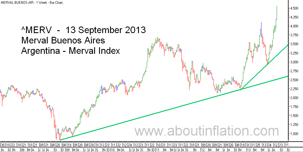 Merval  Index Trend Line bar chart - 13 September 2013 - Índice Merval de gráfico de barras