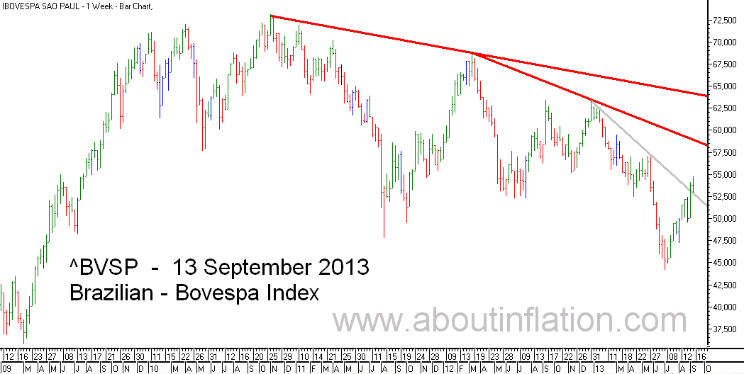 Bovesta  Index Trend Line bar chart - 13 September 2013 - Índice Bovespa gráfico de barra