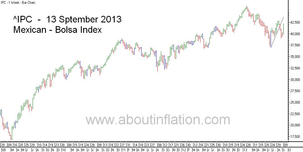 Bolsa  Index Trend Line bar chart - 13 September 2013 - Índice Bolsa de gráfico de barras