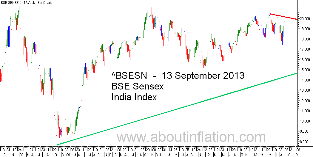 BSE Sensex  Index Trend Line bar chart - 13 September 2013