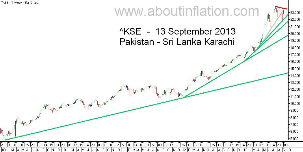 KSE  Index Trend Line bar chart - 13 September 2013 - பாக்கிஸ்தான் குறியீடு போக்கு வரி விளக்கப்படம்