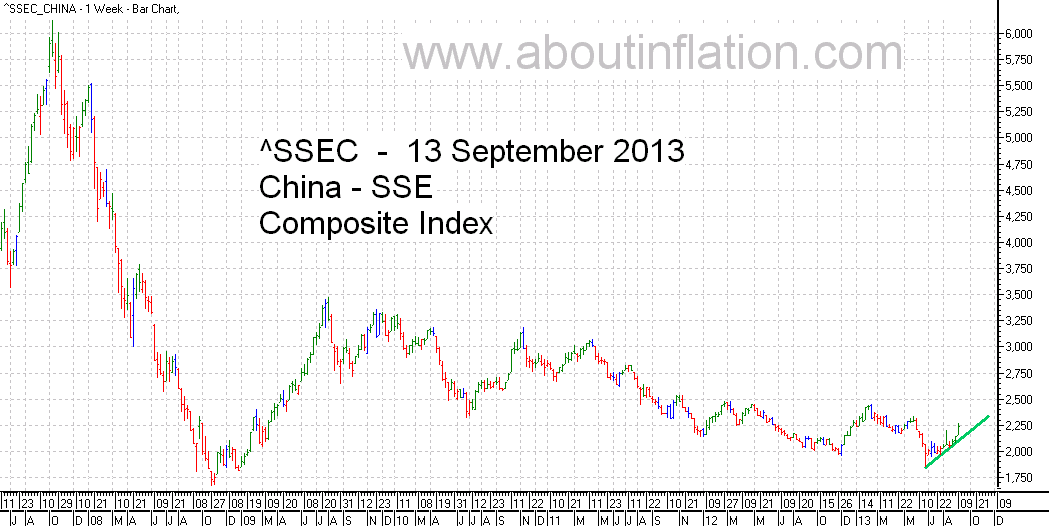 SSEC  Index Trend Line - bar chart - 13 September 2013 - SSEC指数条形图