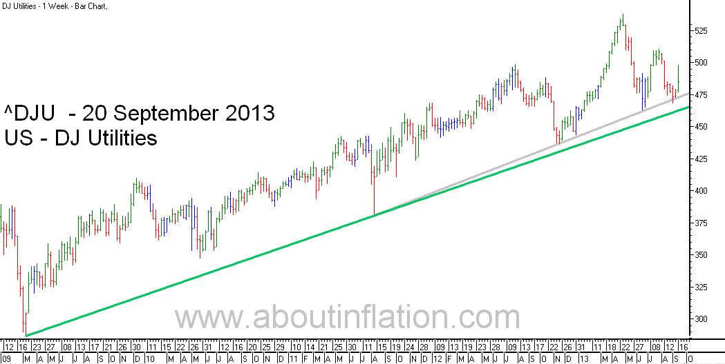 DJ Utilities Index TrendLine - bar chart - 20 September 2013