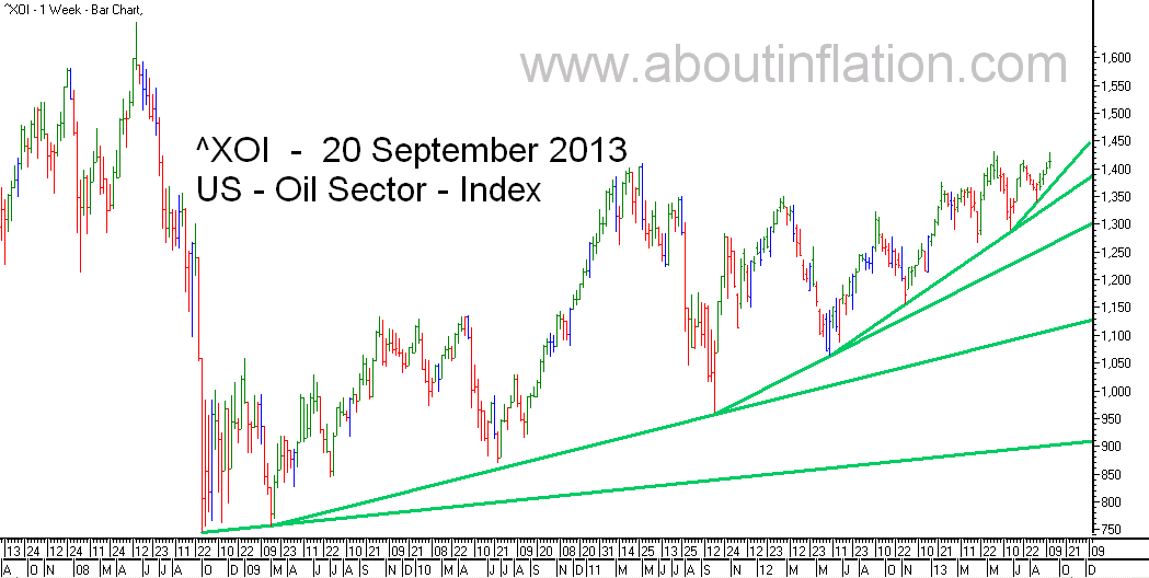 US - Oil Sector TrendLine - bar chart - 20 September 2013 - ^XOI - Oil Index