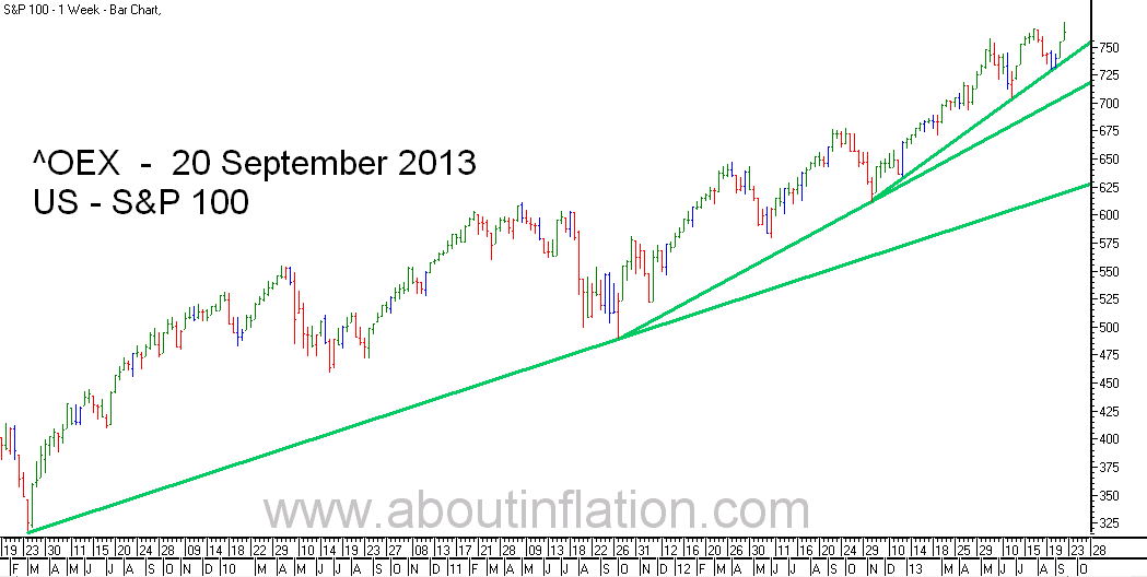 S & P 100 Index TrendLine - bar chart - 20 September 2013