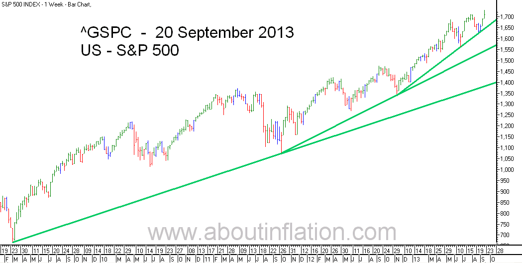 S&P 500 Index TrendLine - bar chart - 20 September 2013