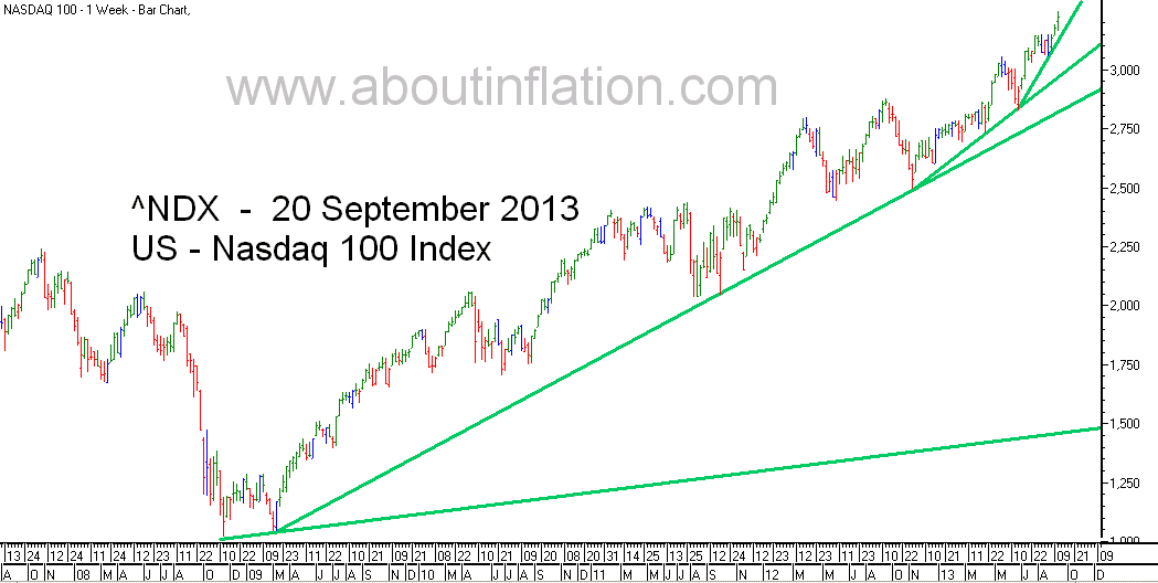 Nasdaq 100 Index TrendLine - bar chart - 20 September 2013