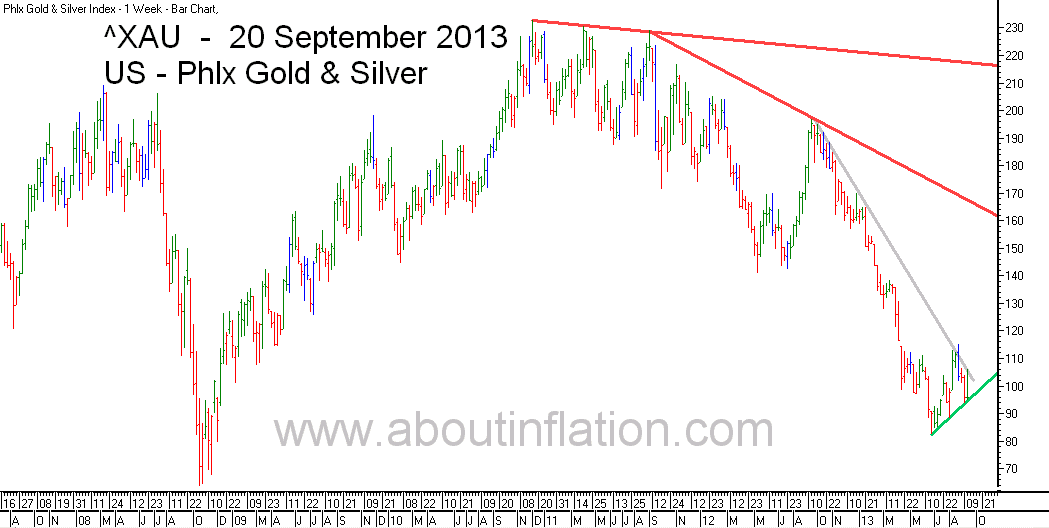 Philadelphia Gold and Silver Index TrendLine - bar chart - 20 September 2013 - ^XAU Trend Lines chart