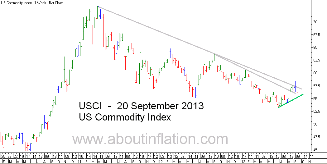 US - Commodity Index TrendLine - bar chart - 20 September 2013