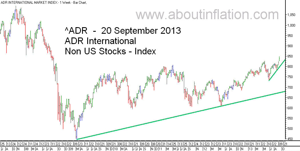 ADR International Index TrendLine - bar chart - 20 September 2013