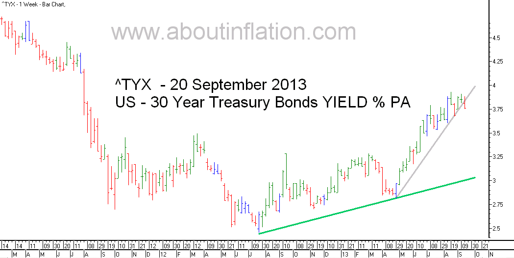 US  30 Year Treasury Bond Yield TrendLine - bar chart - 20 September 2013