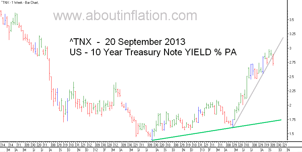 US  10 Year Treasury Note Yield TrendLine - bar chart - 20 September 2013
