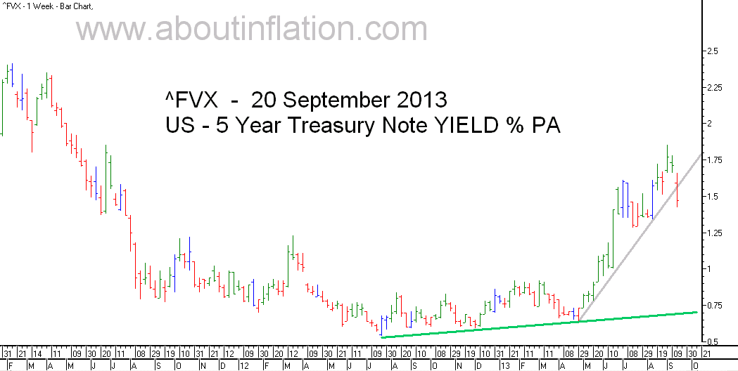 US  5 Year Treasury Note Yield TrendLine - bar chart - 20 September 2013