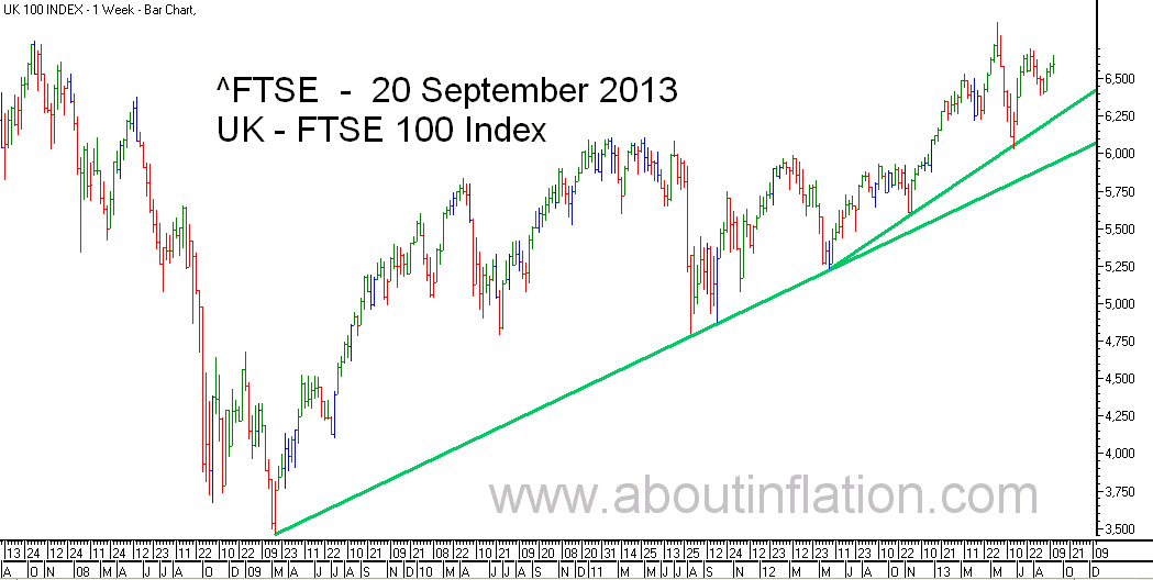 FTSE 100 Index TrendLine - bar chart - 20 September 2013