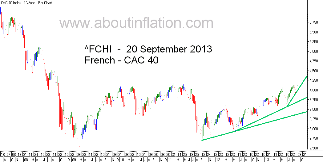 CAC 40 Index TrendLine - bar chart - 20 September 2013 - CAC 40 indice de graphique à barres