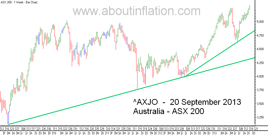 ASX 200 Index TrendLine - bar chart - 20 September 2013