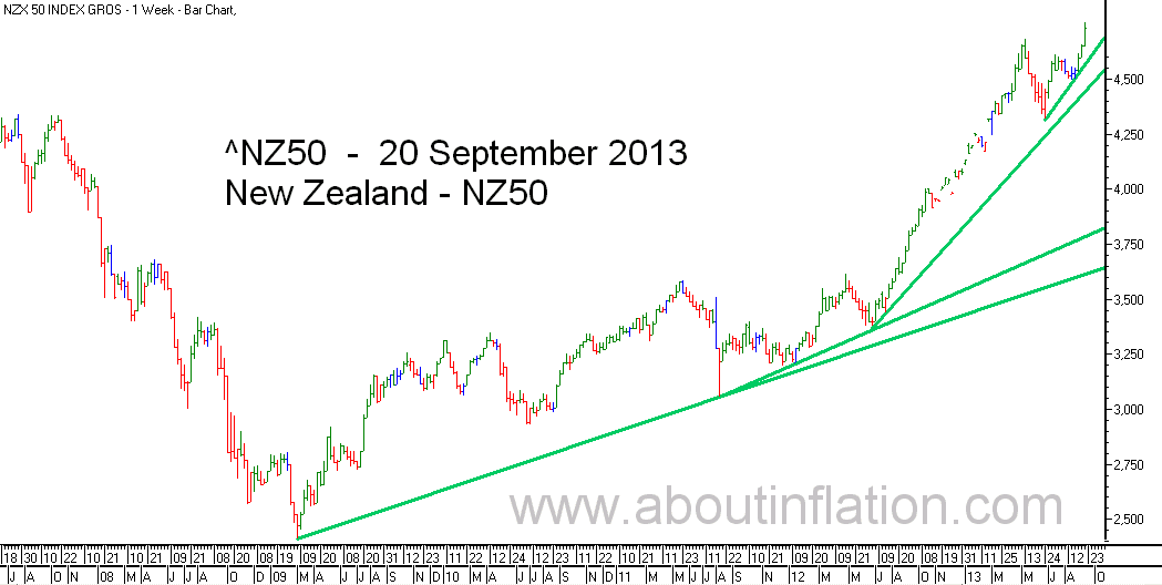 NZ 50 Index TrendLine - bar chart - 20 September 2013