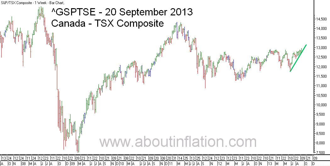 TSX Composite Index TrendLine - bar chart - 20 September 2013 - TSX Composite indice de graphique à barres