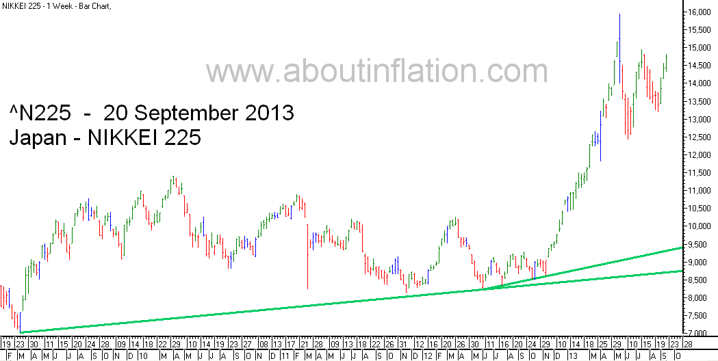 Nikkei 225 Index TrendLine - bar chart - 20 September 2013 - 日経225種平均株価の棒グラフ