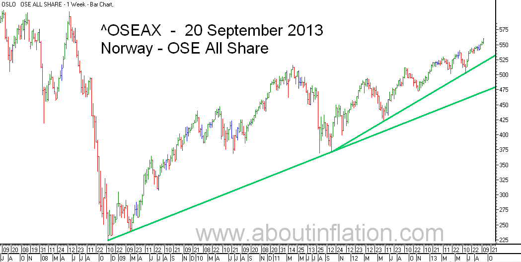 OSE All Share Index TrendLine - bar chart - 20 September 2013 - OSE Norge Index to trendlinje diagram - OSE All Share Index stolpediagram