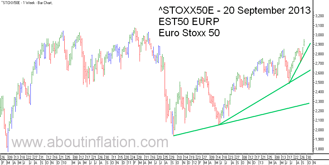 Euro Stoxx 50 Index Trend Line - bar chart - 20 September 2013 - Euro Stoxx 50 Index Balkendiagramm