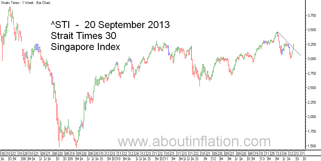 STI  Index Trend Line - bar chart - 20 September 2013 - STI 索引条形图 - Indeks STI carta bar - STI குறியீடு பொருட்டல்ல விளக்கப்படம்