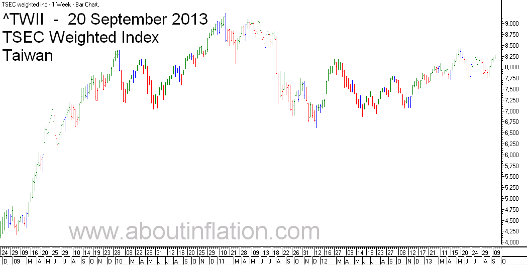 TWII  Index Trend Line - bar chart - 20 September 2013 - TWII 指数条形图
