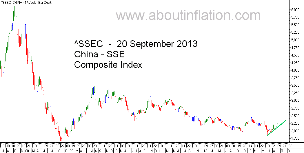 SSEC  Index Trend Line - bar chart - 20 September 2013 - SSEC指数条形图