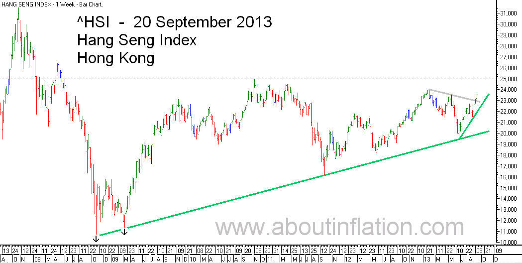 HSI Index TrendLine chart 20 September 2013 HSI指数条形图