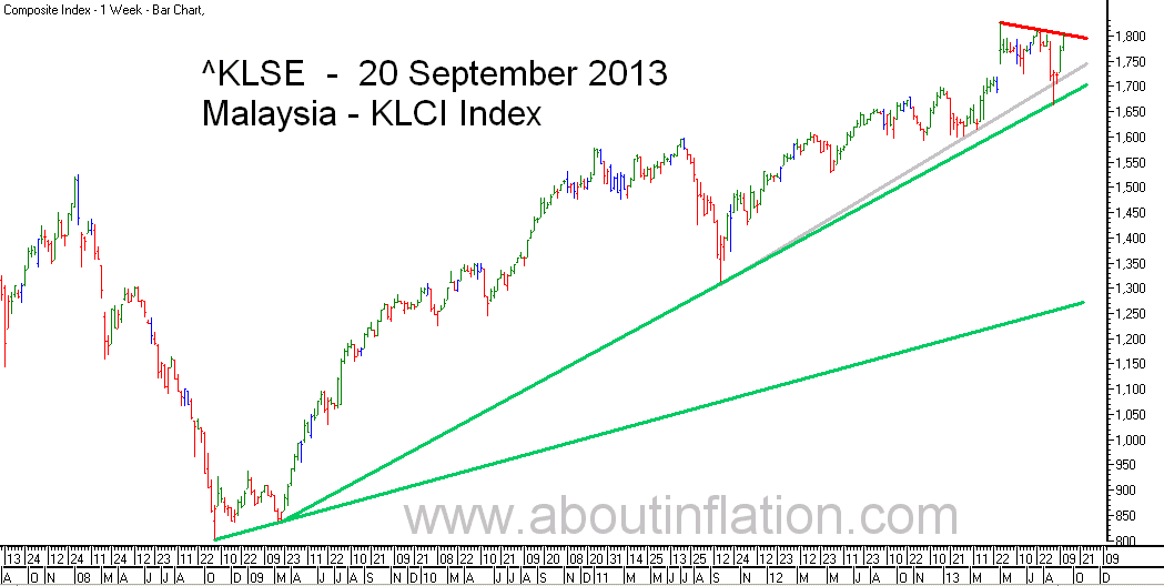 KLSE  Index Trend Line bar chart - 20 September 2013 - Indeks KLSE carta bar