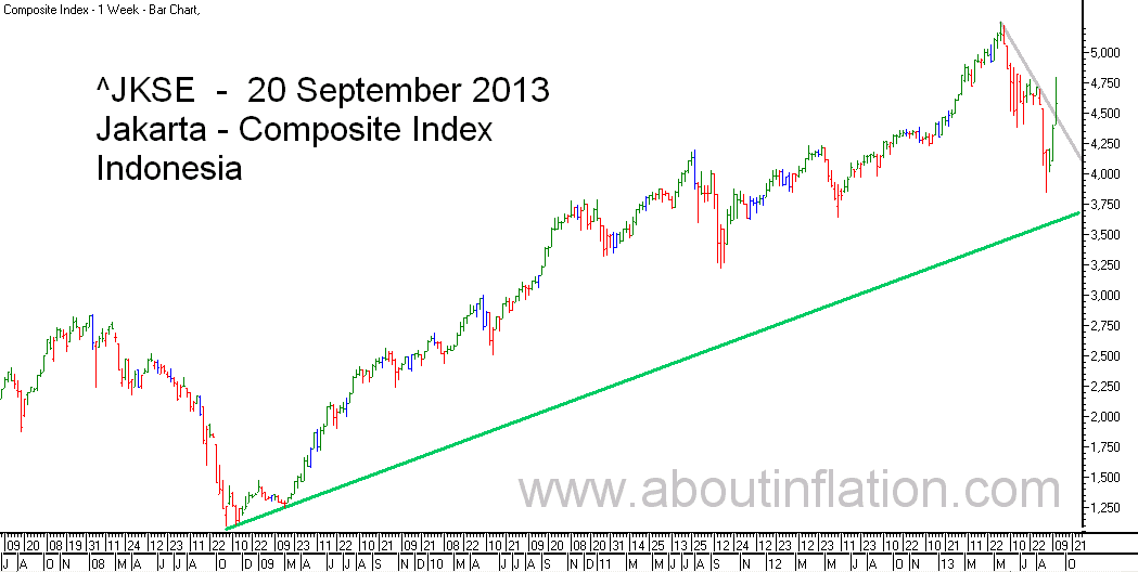 JKSE  Index Trend Line bar chart - 20 September 2013 - Indeks JKSE bar chart