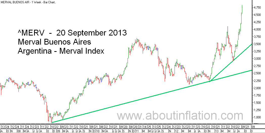 Merval  Index Trend Line bar chart - 20 September 2013 - Índice Merval de gráfico de barras