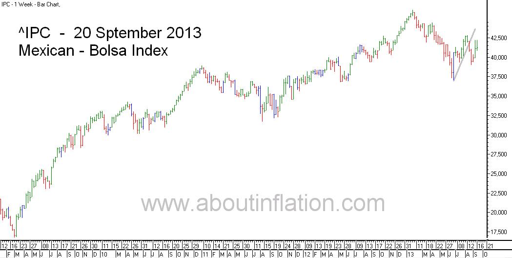 Bolsa  Index Trend Line bar chart - 20 September 2013 - Índice Bolsa de gráfico de barras