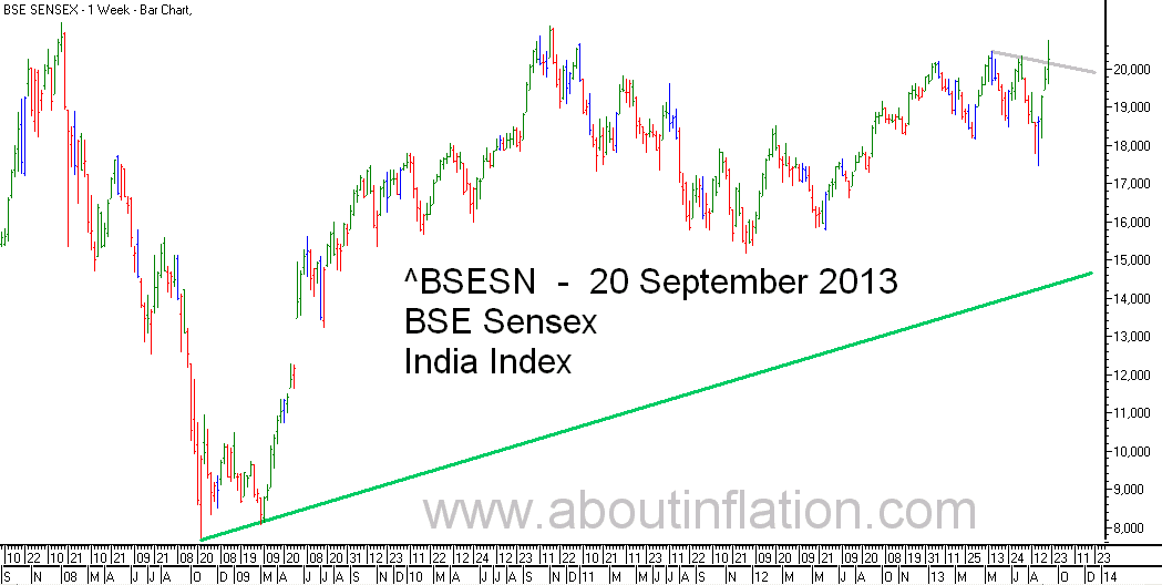 BSE Sensex  Index Trend Line bar chart - 20 September 2013
