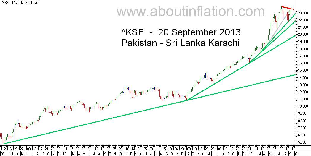 KSE  Index Trend Line bar chart - 20 September 2013 - பாக்கிஸ்தான் குறியீடு போக்கு வரி விளக்கப்படம்