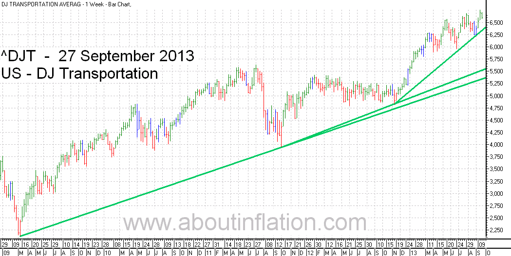 DJ Transportation Index TrendLine - bar chart - 27 September 2013