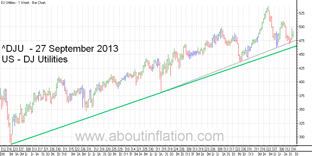 DJ Utilities Index TrendLine - bar chart - 27 September 2013